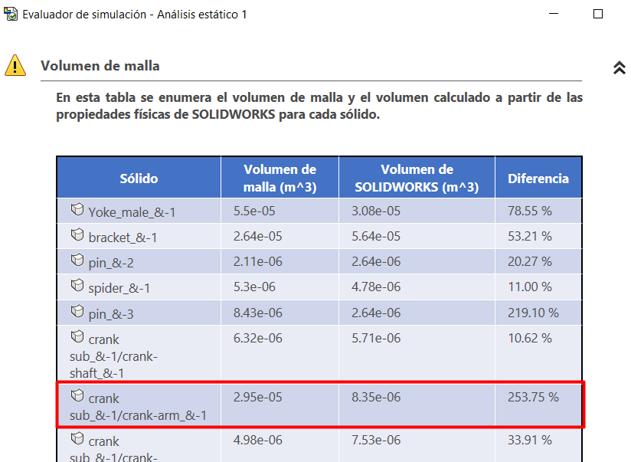 Volumen de malla en SolidWorks Simulation